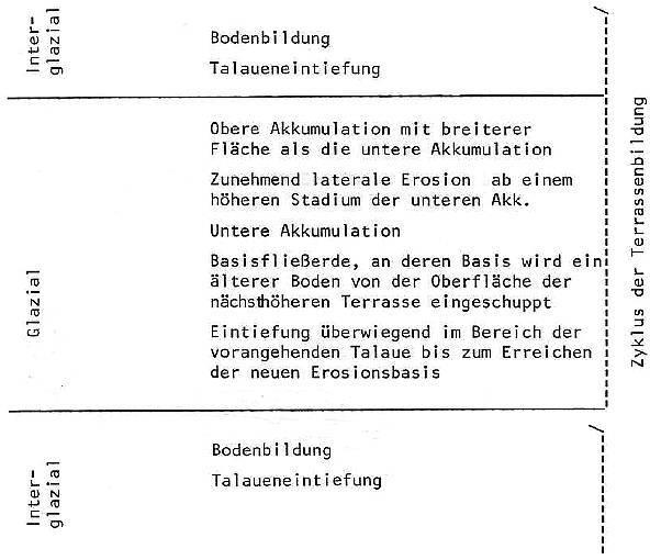 Quartärgeologische Untersuchungen Zu Den Terrassen Der Sieber Am